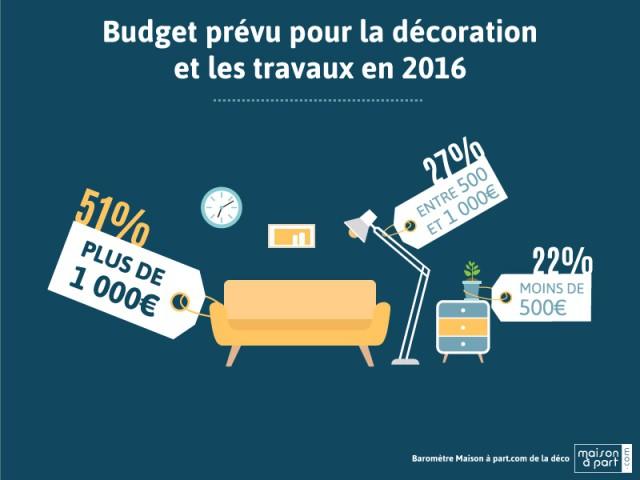 En 2016, les Français dépenseront plus de 1.000 euros en travaux - Baromètre Maison à part.com de la déco 2016