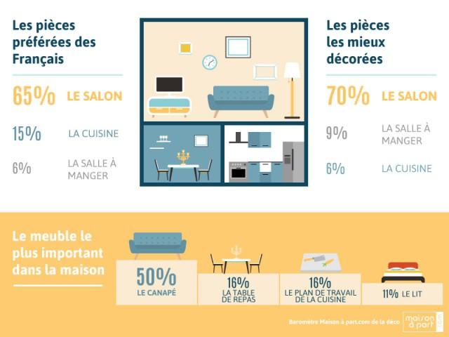Baromètre Maison à part.com de la déco 2016