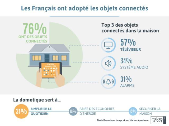 La maison française est connectée ! - Enquête Les Français, la domotique et l'équipement image et son