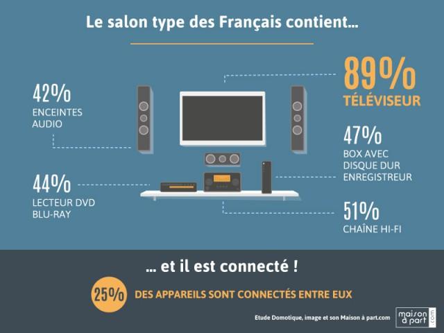 Le téléviseur reste la star des salons des Français - Enquête Les Français, la domotique et l'équipement image et son