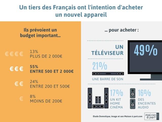 33% des Français achèteront un nouvel équipement dans les six prochains mois - Enquête Les Français, la domotique et l'équipement image et son