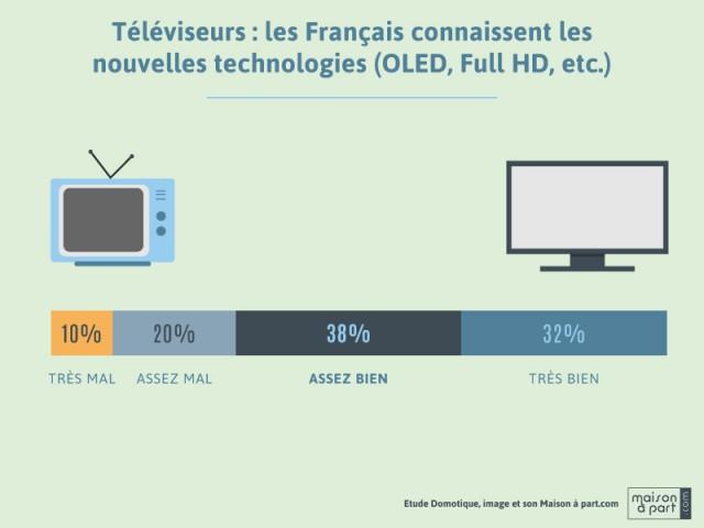 Téléviseurs : les Français connaissent les nouvelles technologies - Enquête Les Français, la domotique et l'équipement image et son