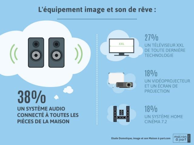 Les Français rêvent d'un système audio connecté - Enquête Les Français, la domotique et l'équipement image et son