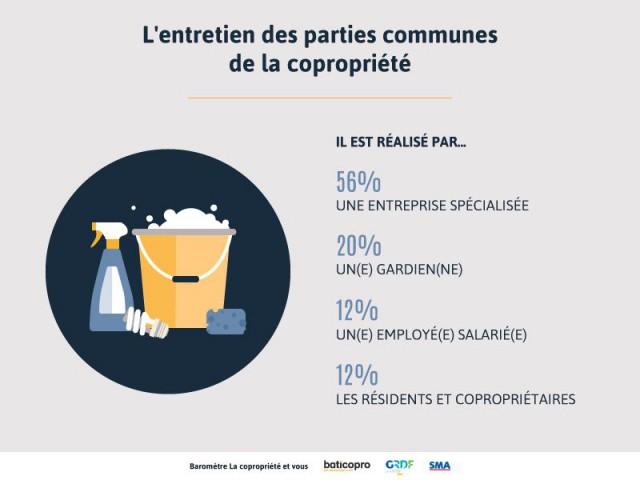 Les copropriétaires sous-traitent en majorité l'entretien des parties communes  - Enquête Baticopro sur les copropriétés