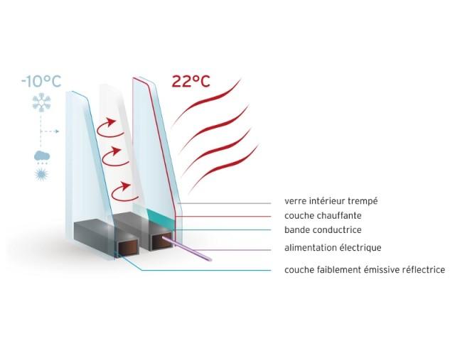 Schéma du fonctionnement des vitrages chauffants CalorGlass®