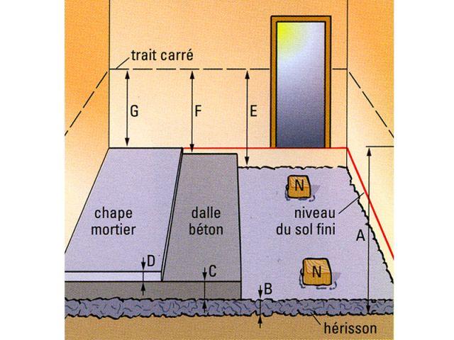 couler une dalle de béton - Epaisseur Dalle Beton Pour Garage