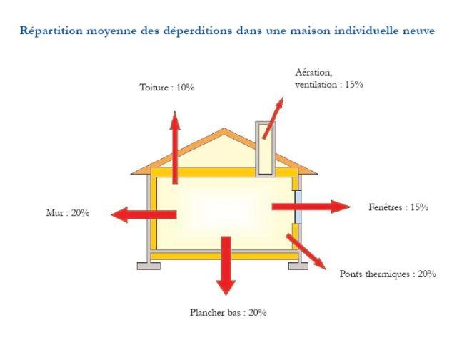 Schéma présenté dans la brochure de la direction générale de l'Urbanisme de l'Habitat et de la Construction sur la RT 2005.