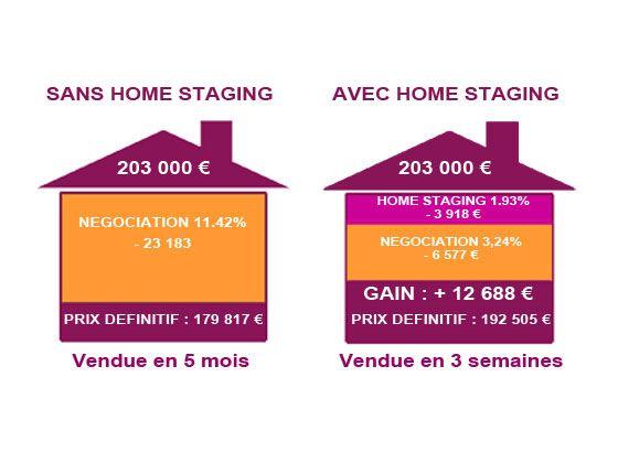 Les impacts du home staging par l'exemple : Application des statistiques constatées sur une maison de 203.000 euros (prix moyen national de vente d'une maison individuelle en France, au 1er juillet 2009).