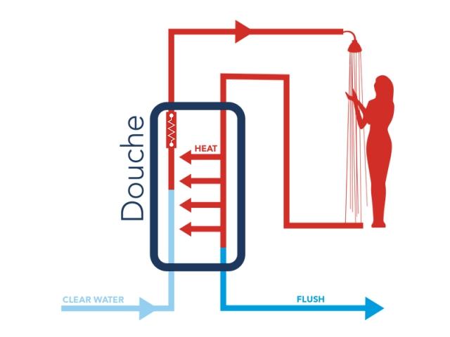 Le chauffe-eau LaDouche utilise les calories des eaux usées de la douche pour chauffer l'eau froide
