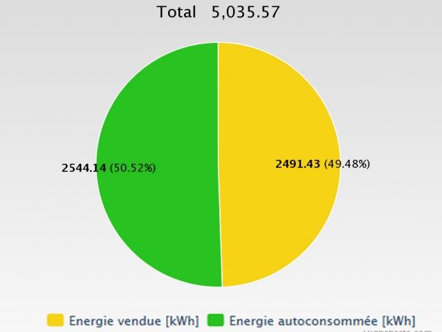 Energie produite sur 12 mois : 50,5% auto-consommée