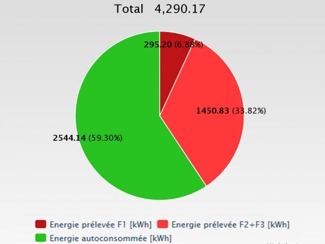 Energie consommée sur 12 mois : 59% auto-consommée