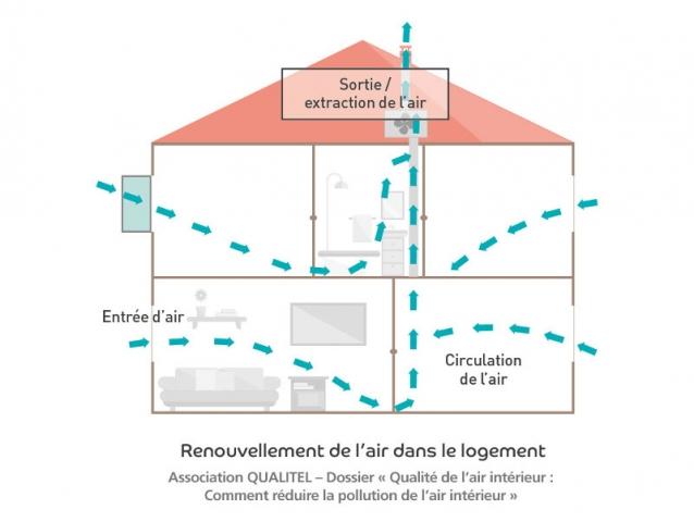 Comprendre comment la ventilation de son logement