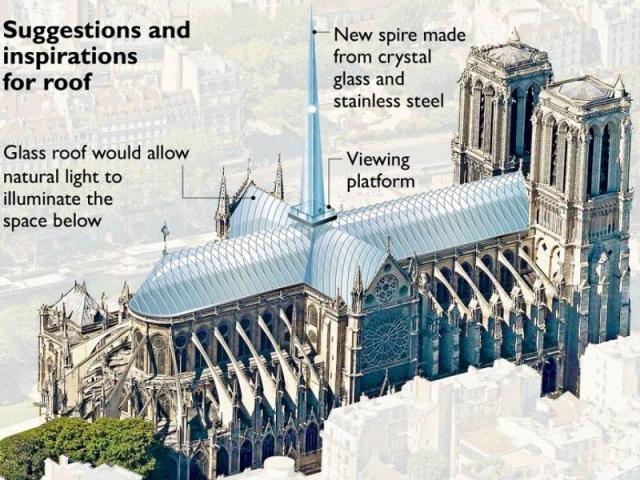 Inspiration pour Notre-Dame