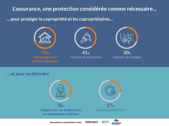 L'assurance, une dépense jugée nécessaire dans les copropriétés